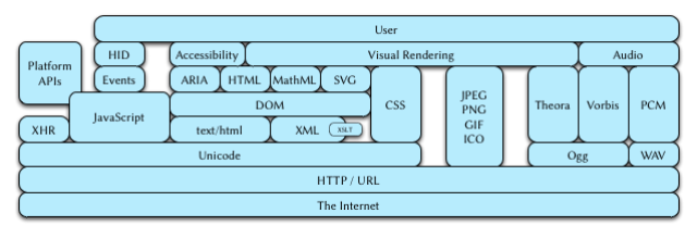 The Web platform's core is JavaScript, the DOM, and CSS, built on top of HTTP, URLs, and the Internet
