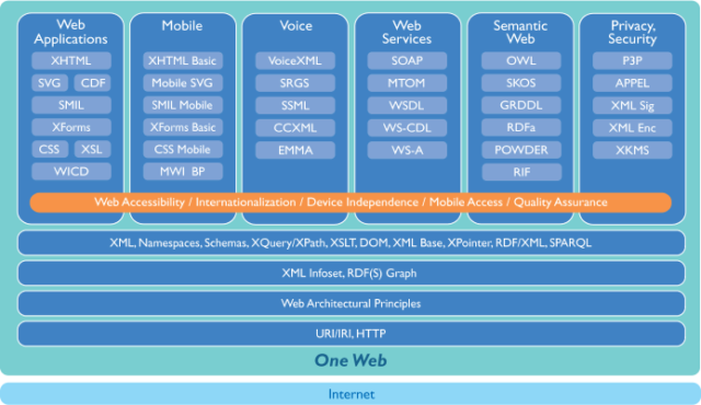 The Web stack envisioned by the W3C in 2004